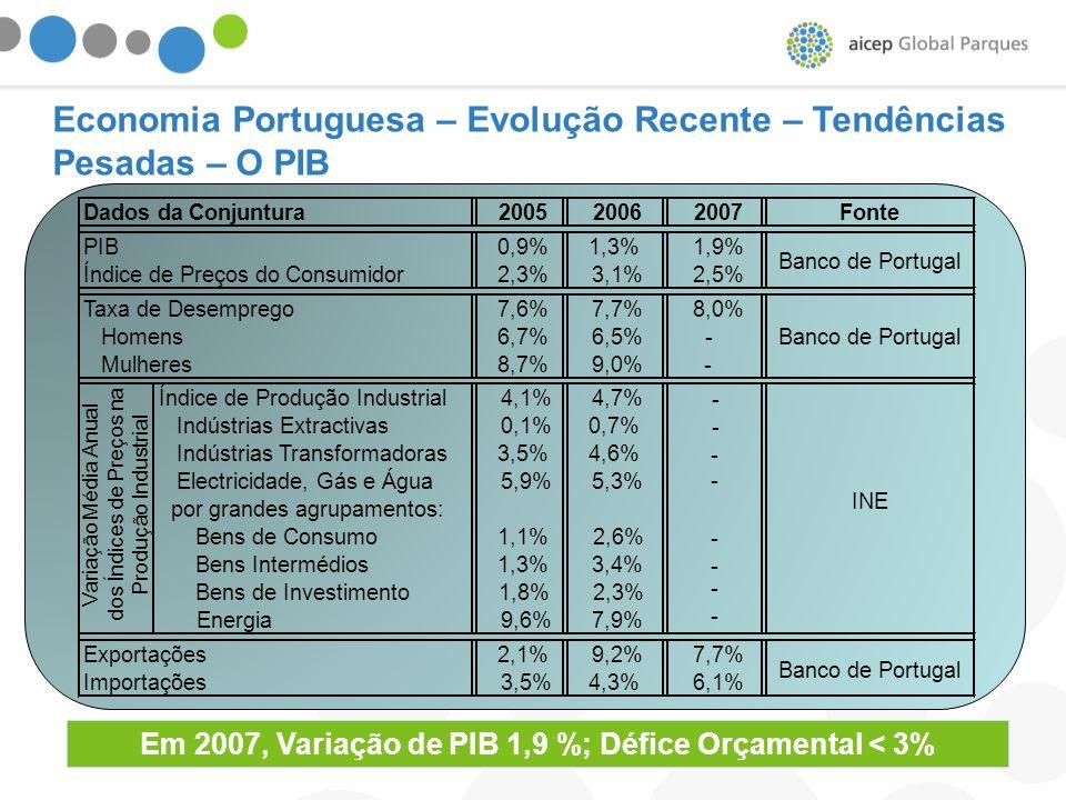 Em 2007, Variação de PIB 1,9 %; Défice Orçamental < 3%