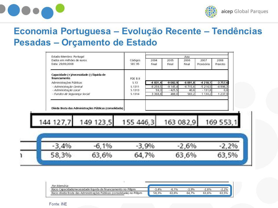 Economia Portuguesa – Evolução Recente – Tendências Pesadas – Orçamento de Estado