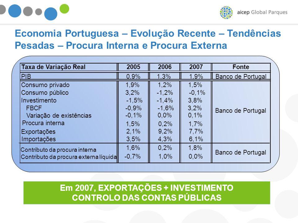 Em 2007, EXPORTAÇÕES + INVESTIMENTO CONTROLO DAS CONTAS PÚBLICAS