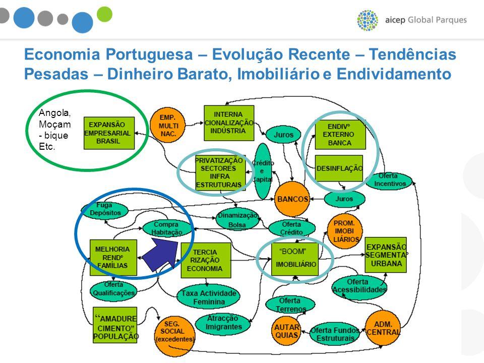 Economia Portuguesa – Evolução Recente – Tendências Pesadas – Dinheiro Barato, Imobiliário e Endividamento