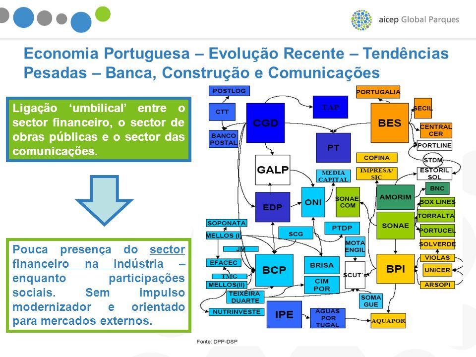 Economia Portuguesa – Evolução Recente – Tendências Pesadas – Banca, Construção e Comunicações