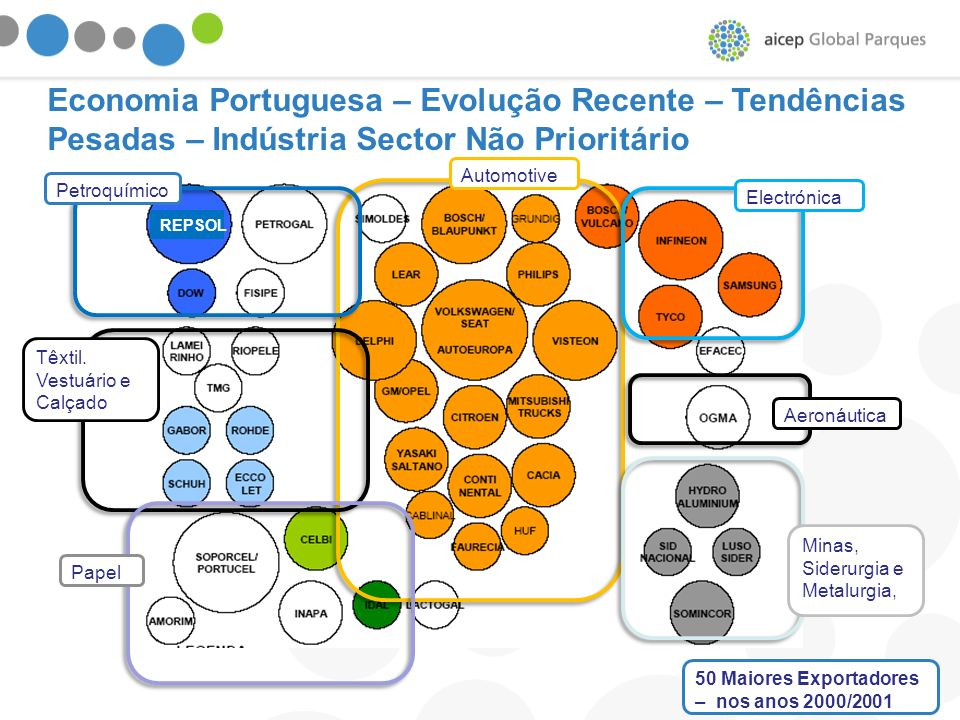 Economia Portuguesa – Evolução Recente – Tendências Pesadas – Indústria Sector Não Prioritário