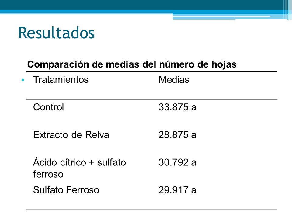 Resultados Comparación de medias del número de hojas Tratamientos