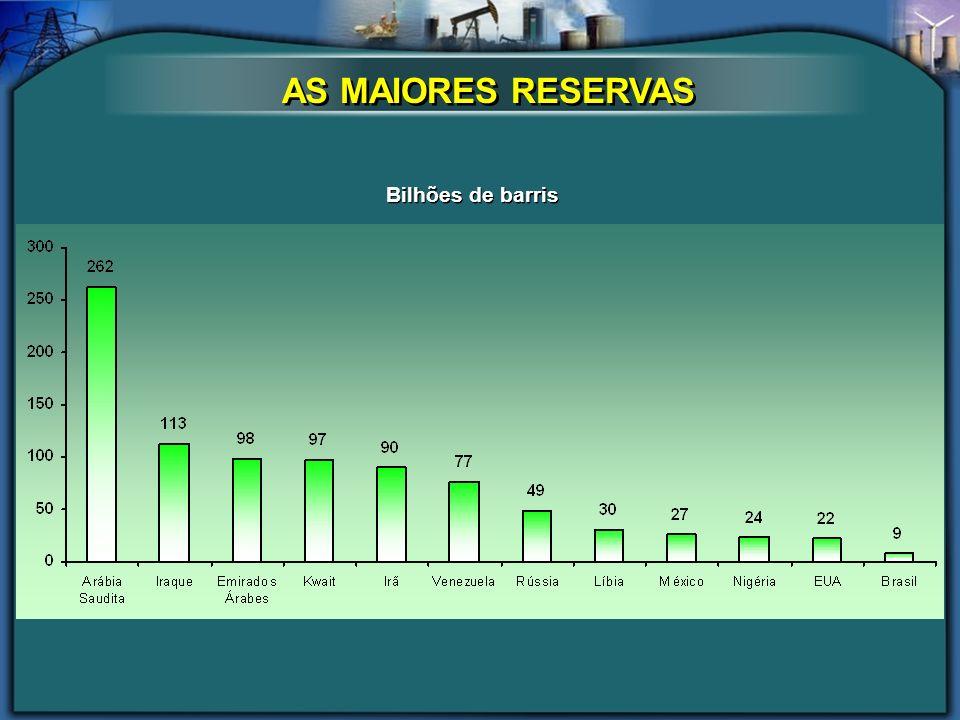 AS MAIORES RESERVAS Bilhões de barris