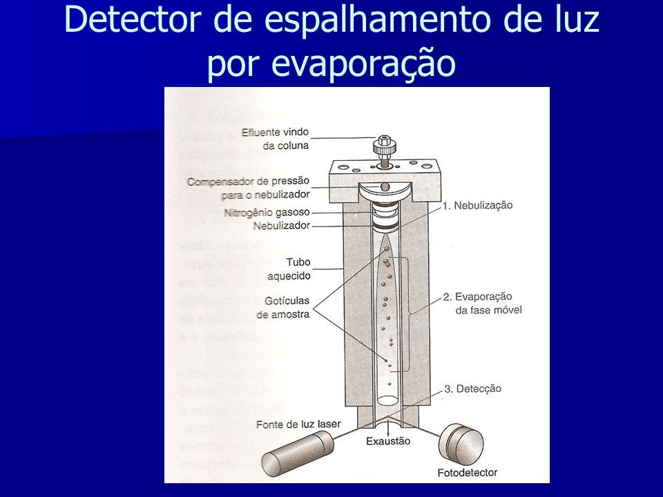 Cromatografia l quida ppt video online carregar - Detector de luz ...