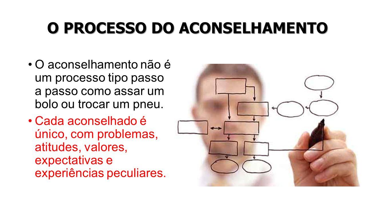 O PROCESSO DO ACONSELHAMENTO