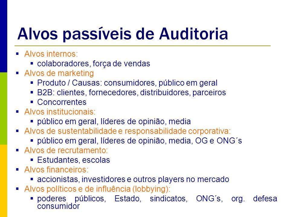 Alvos passíveis de Auditoria