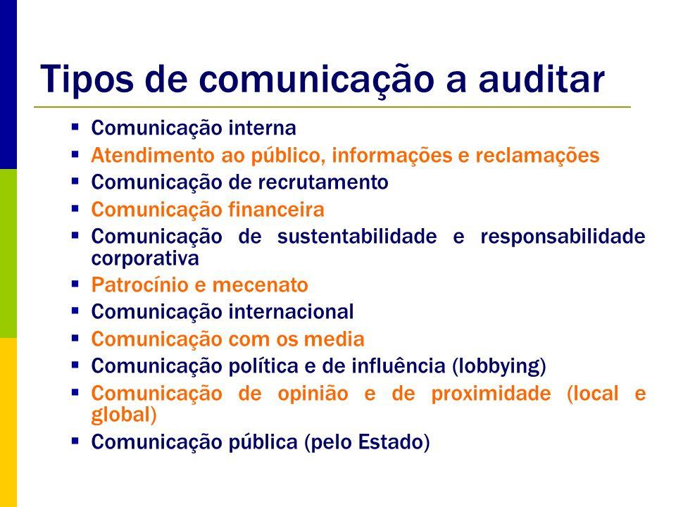 Tipos de comunicação a auditar