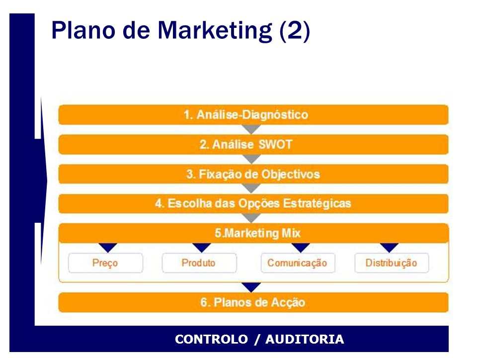Plano de Marketing (2) CONTROLO / AUDITORIA