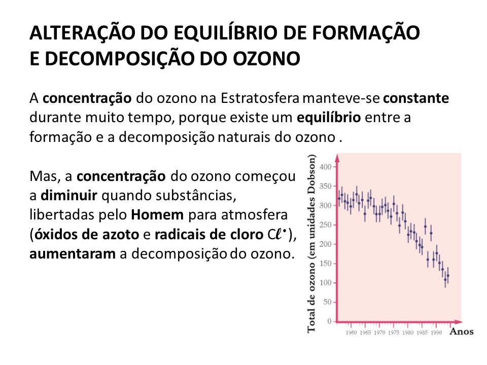 ALTERAÇÃO DO EQUILÍBRIO DE FORMAÇÃO E DECOMPOSIÇÃO DO OZONO