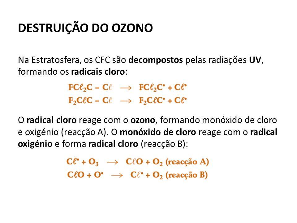 DESTRUIÇÃO DO OZONO Na Estratosfera, os CFC são decompostos pelas radiações UV, formando os radicais cloro: