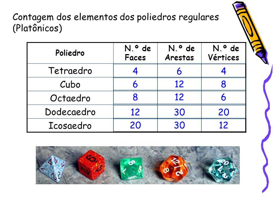 Contagem dos elementos dos poliedros regulares (Platônicos)
