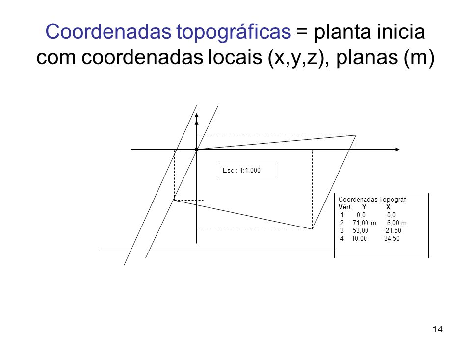 Coordenadas topográficas = planta inicia com coordenadas locais (x,y,z), planas (m)