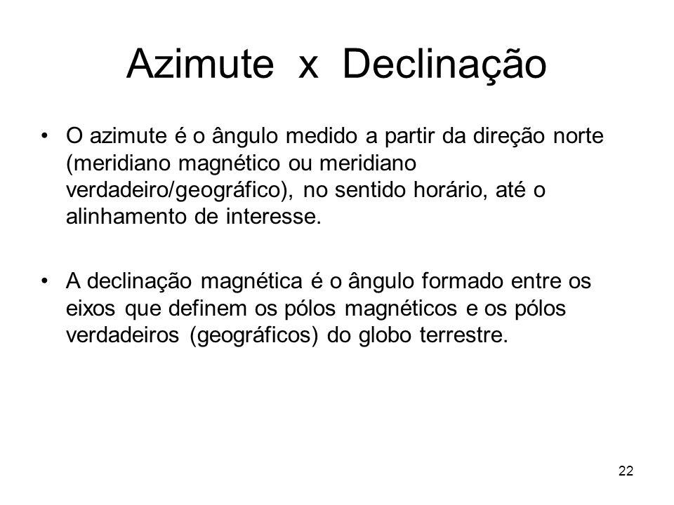 Azimute x Declinação
