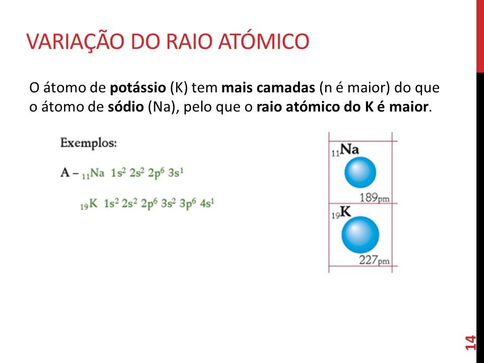 Variação do Raio Atómico