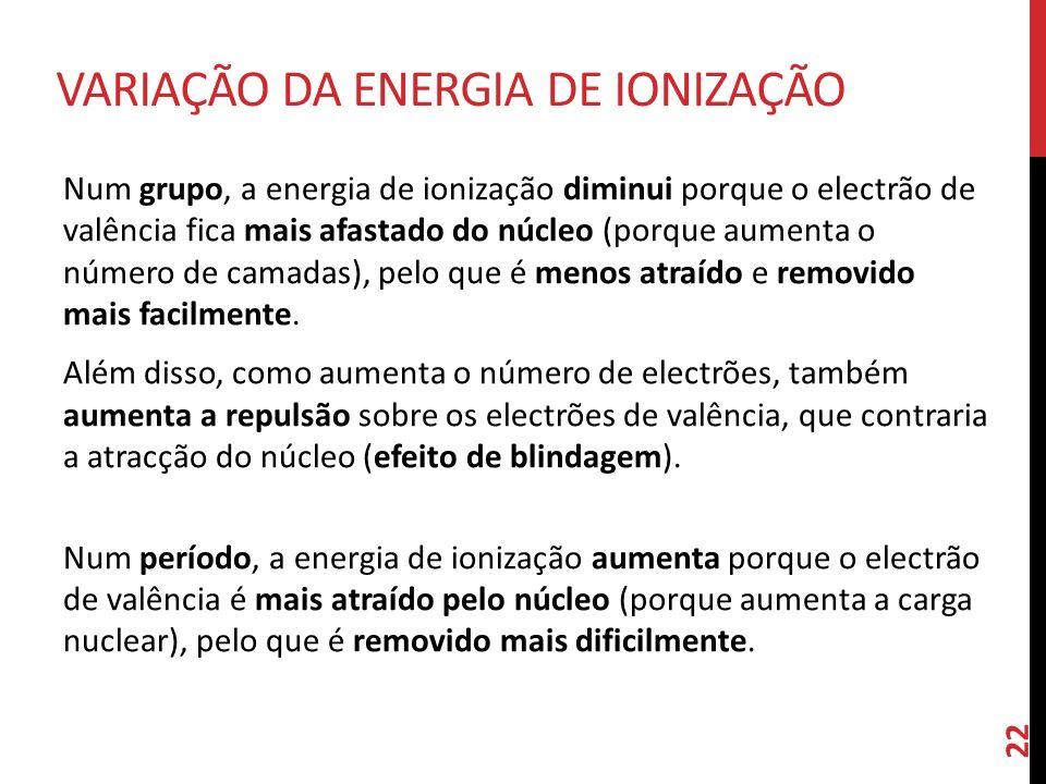 Variação da Energia de ionização