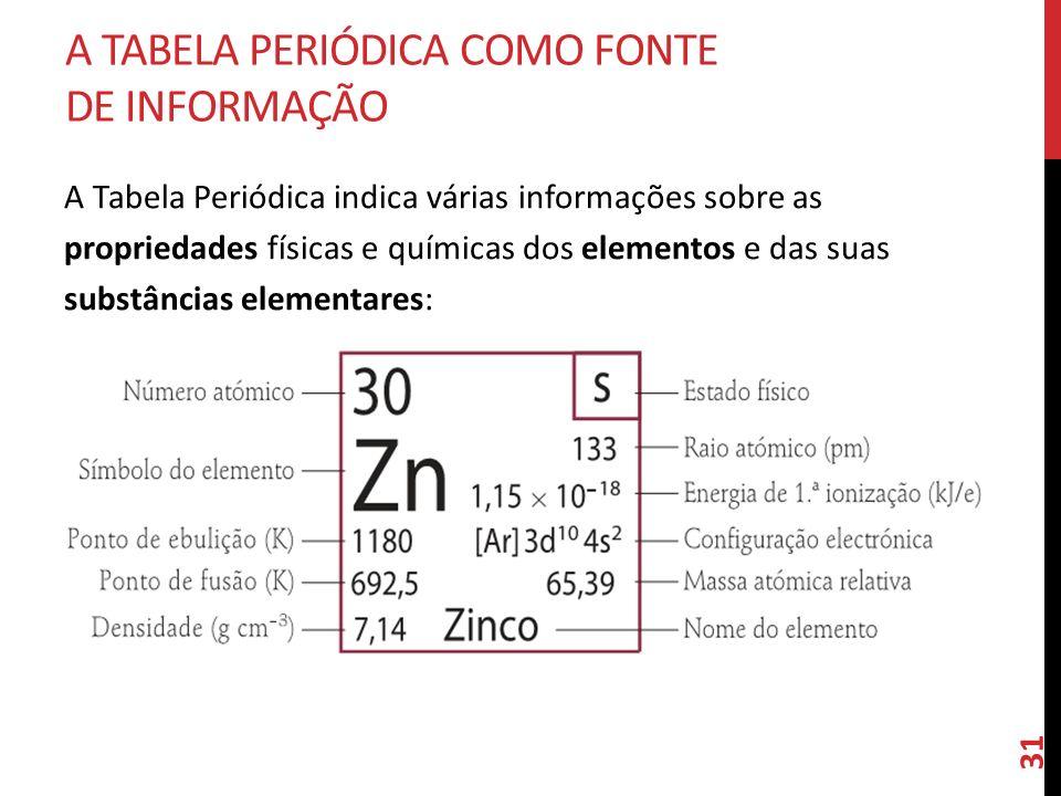 A Tabela Periódica como Fonte de Informação