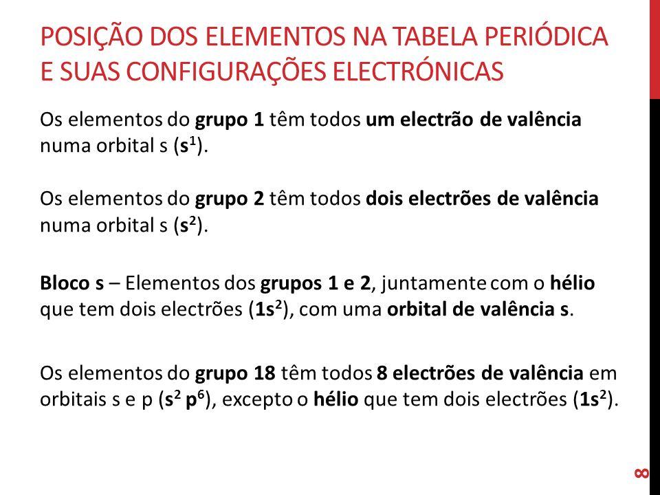 Posição dos elementos na Tabela Periódica E SUAS configurações electrónicas
