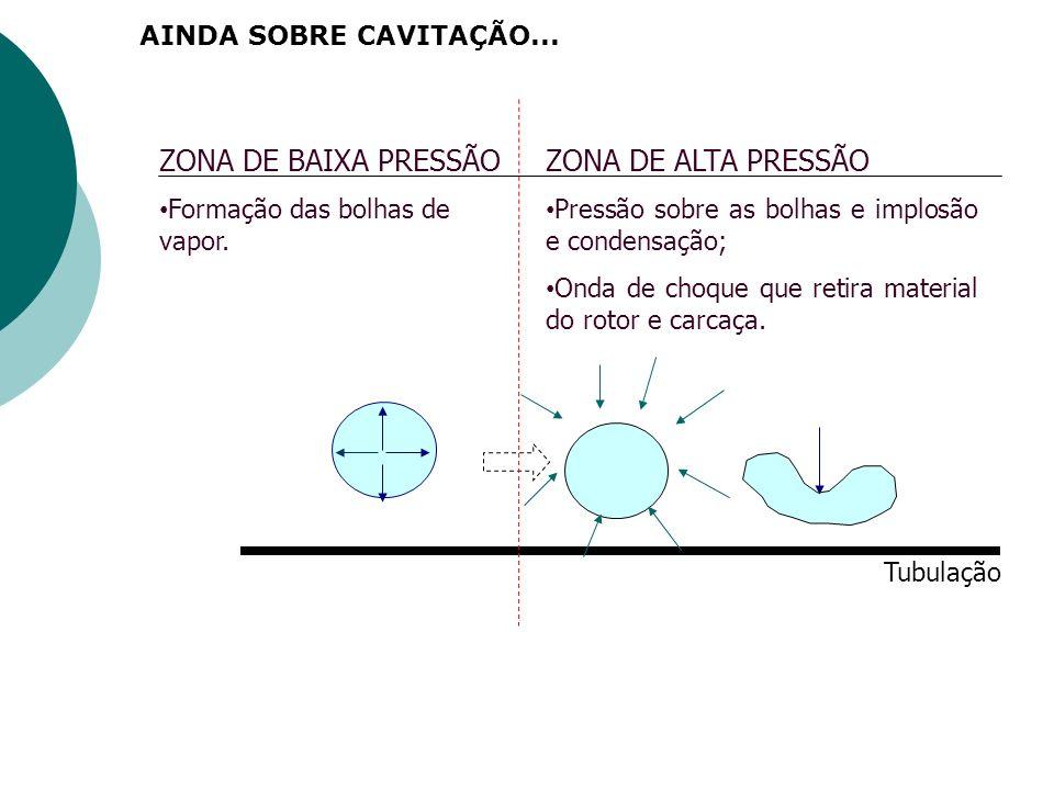 ZONA DE BAIXA PRESSÃO ZONA DE ALTA PRESSÃO AINDA SOBRE CAVITAÇÃO...