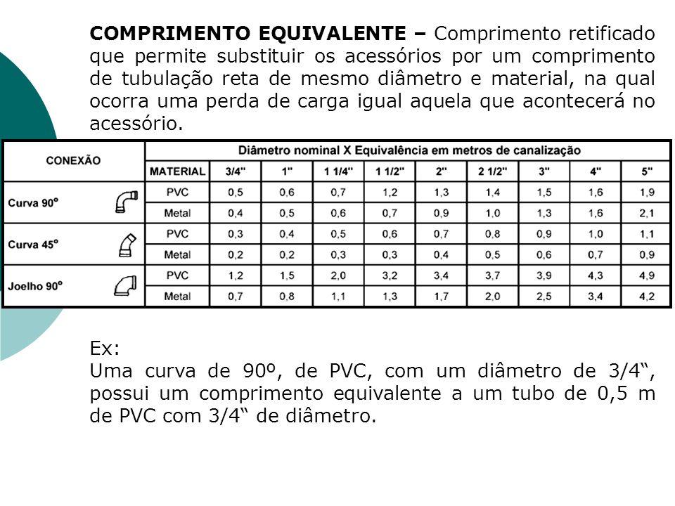 COMPRIMENTO EQUIVALENTE – Comprimento retificado que permite substituir os acessórios por um comprimento de tubulação reta de mesmo diâmetro e material, na qual ocorra uma perda de carga igual aquela que acontecerá no acessório.