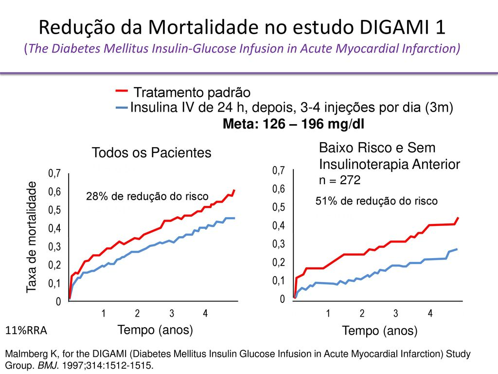Cost-effectiveness of intense insulin treatment after ...