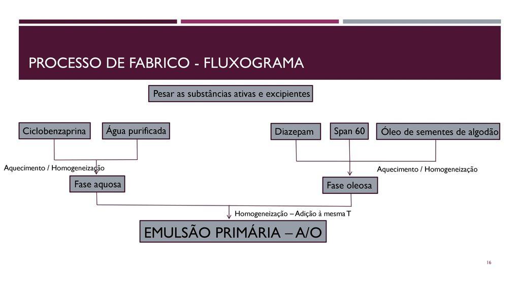 PROCESSO DE FABRICO - FLUXOGRAMA