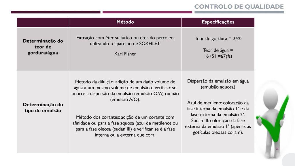 Determinação do teor de gordura/água Determinação do tipo de emulsão