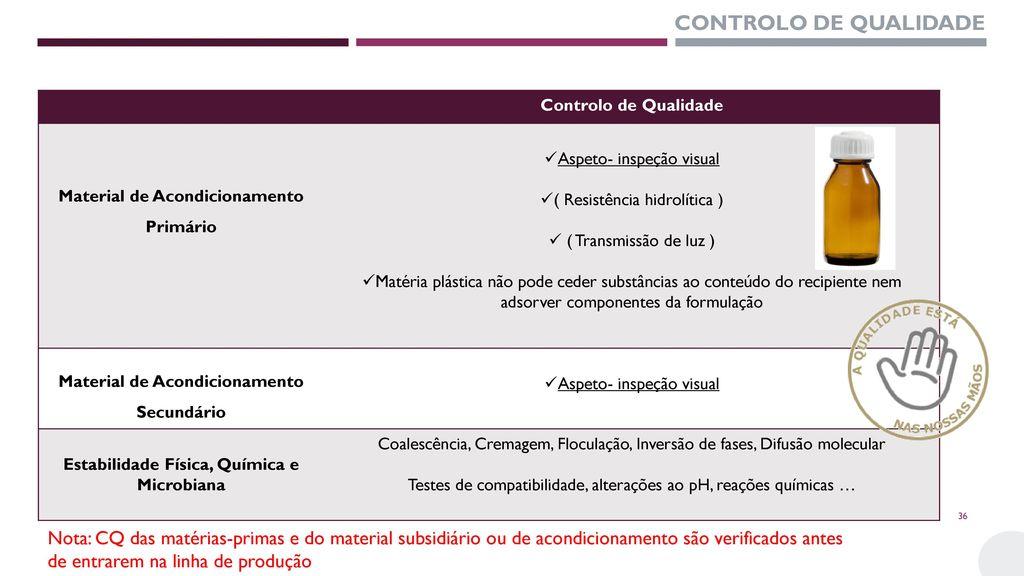 CONTROLO DE QUALIDADE Controlo de Qualidade. Material de Acondicionamento. Primário. Aspeto- inspeção visual.