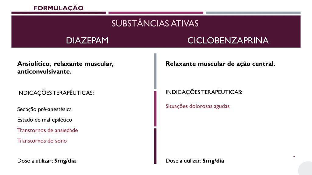 Substâncias ativas DIAZEPAM CICLOBENZAPRINA FORMULAÇÃO