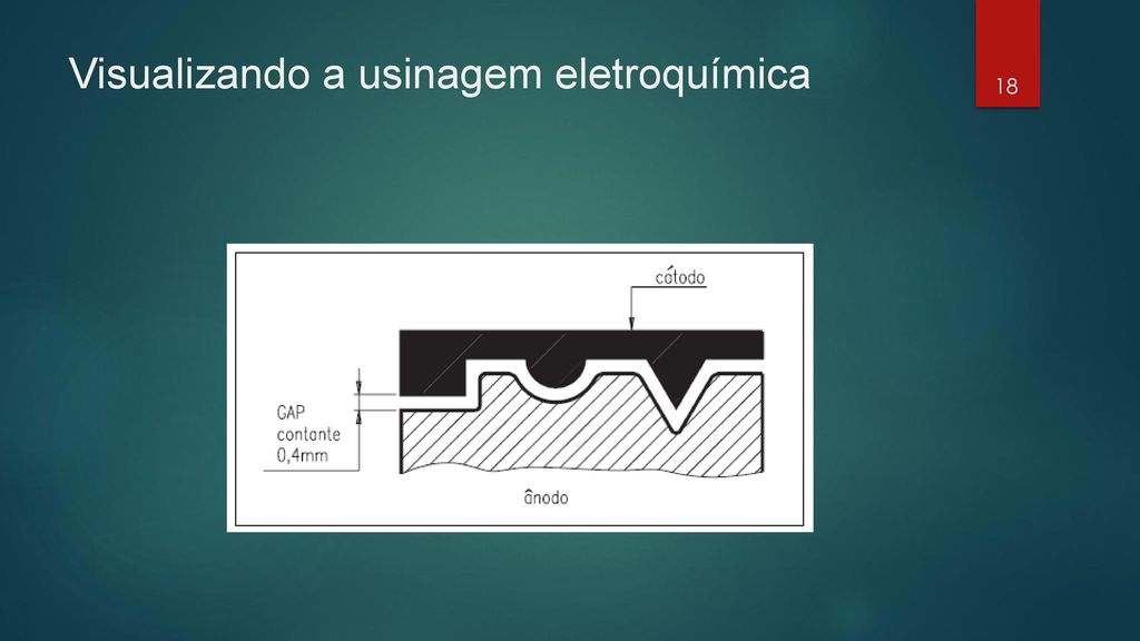 Visualizando a usinagem eletroquímica