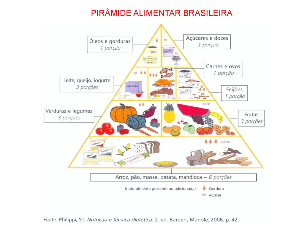 Fabuloso PIRÂMIDE ALIMENTAR BRASILEIRA - ppt carregar LN16