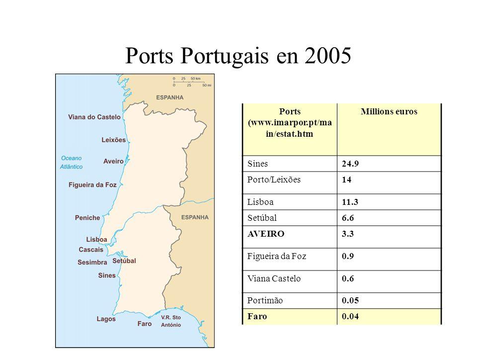 Ports (www.imarpor.pt/main/estat.htm