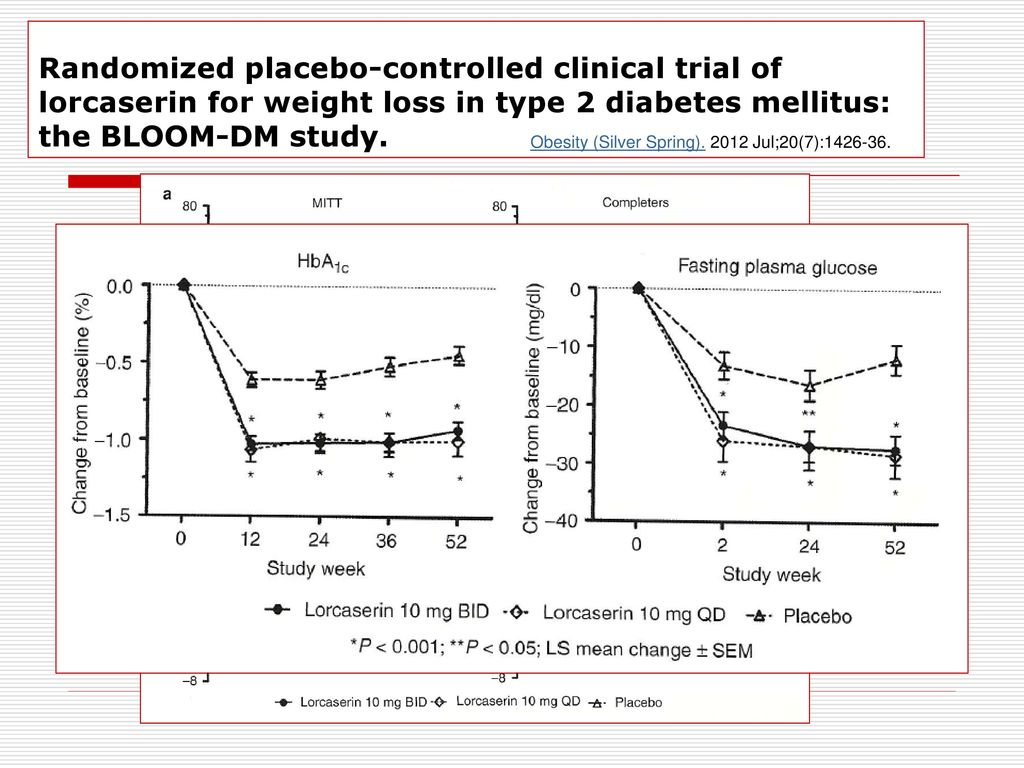Randomized placebo-controlled clinical trial of lorcaserin ...