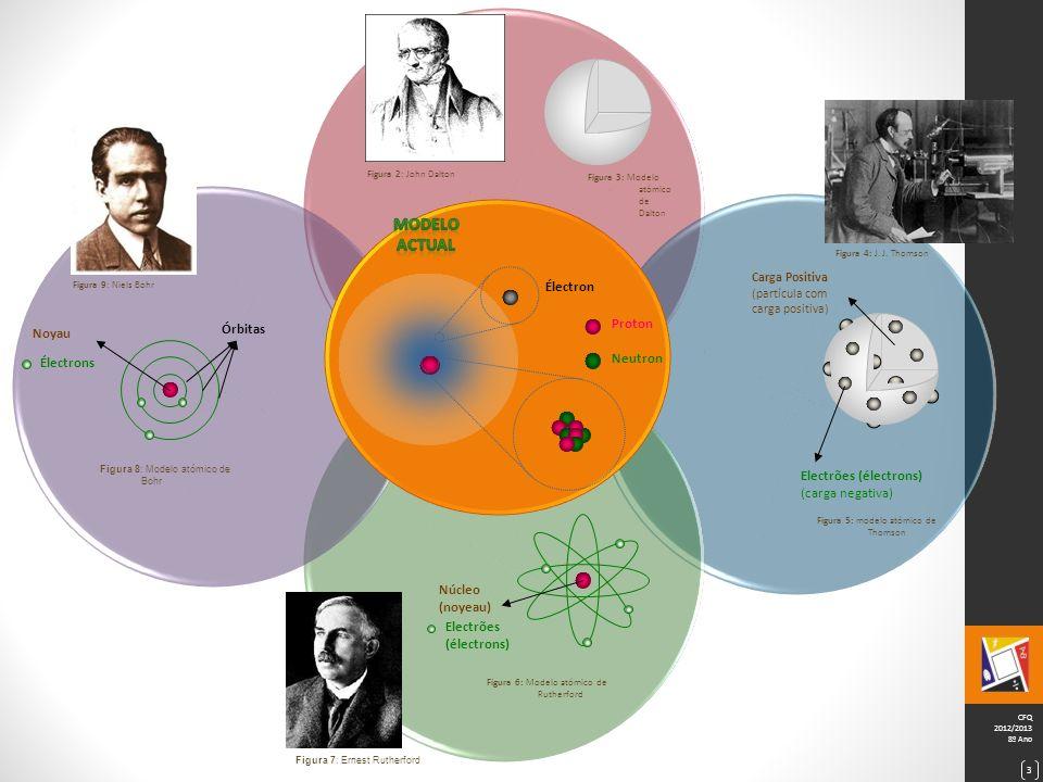 Modelo actual Électron Proton Órbitas Noyau Neutron Électrons