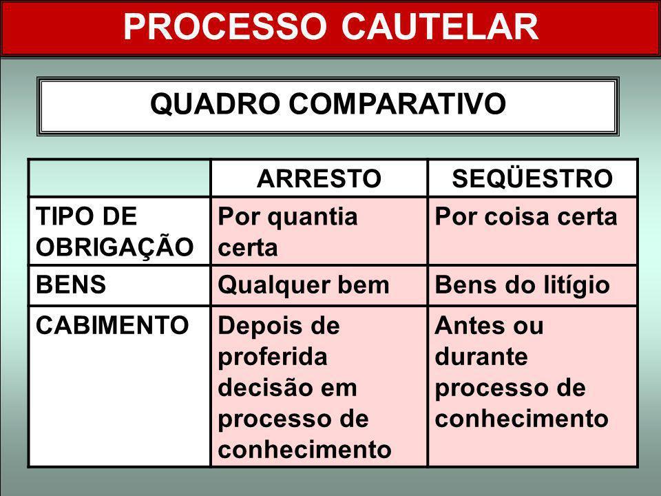 PROCESSO CAUTELAR QUADRO COMPARATIVO ARRESTO SEQÜESTRO
