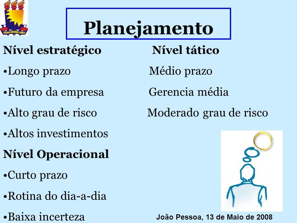 Planejamento Nível estratégico Nível tático Longo prazo Médio prazo