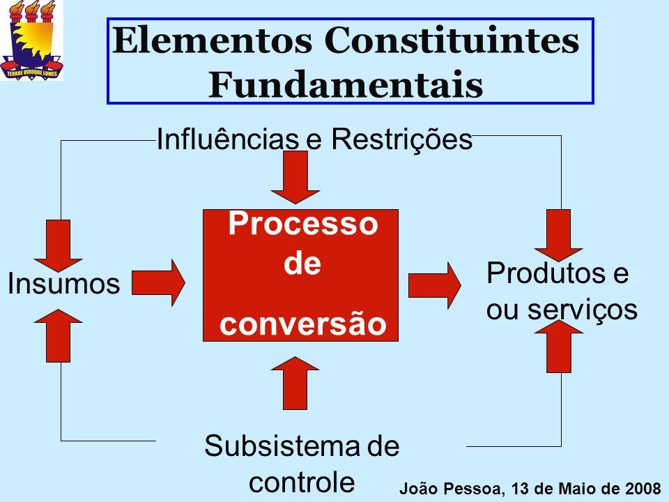 Elementos Constituintes Fundamentais