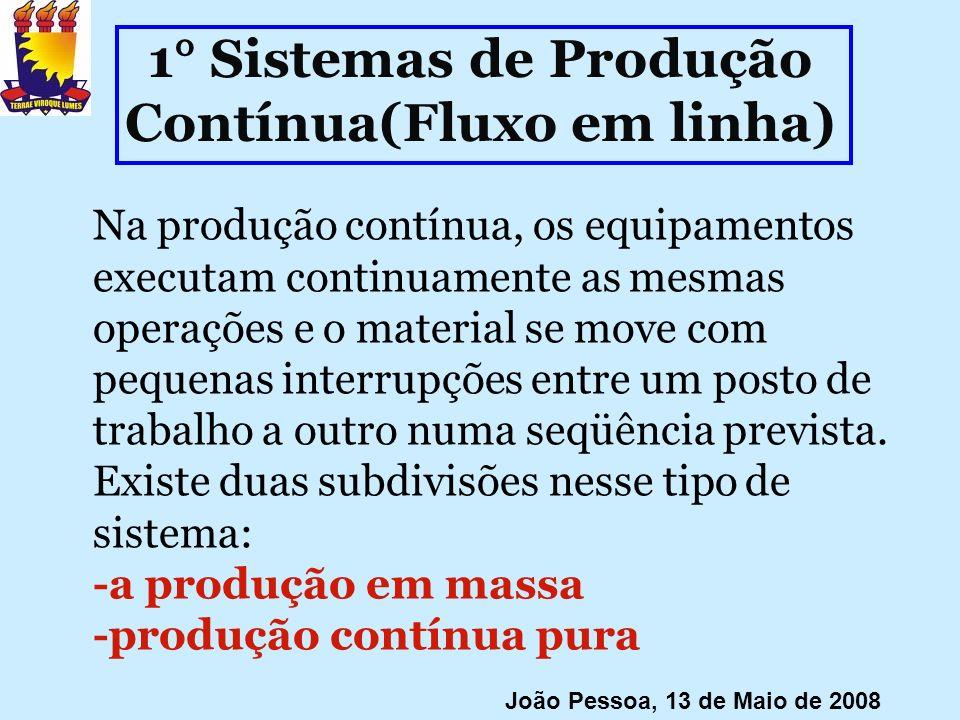 1° Sistemas de Produção Contínua(Fluxo em linha)