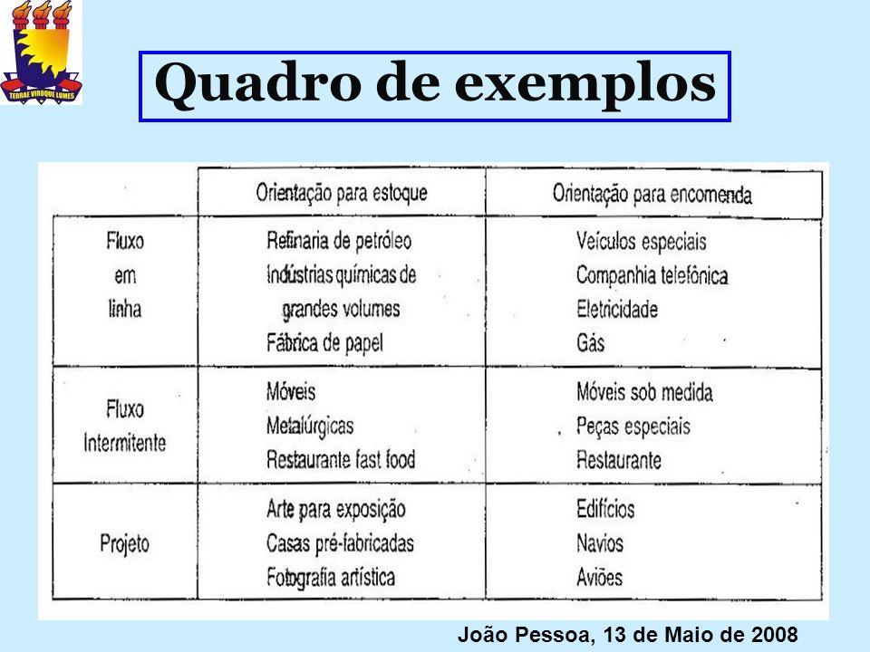 Quadro de exemplos João Pessoa, 13 de Maio de 2008