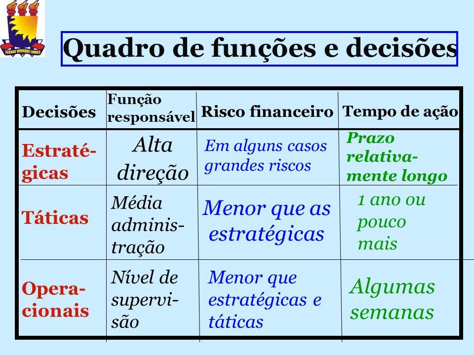 Quadro de funções e decisões