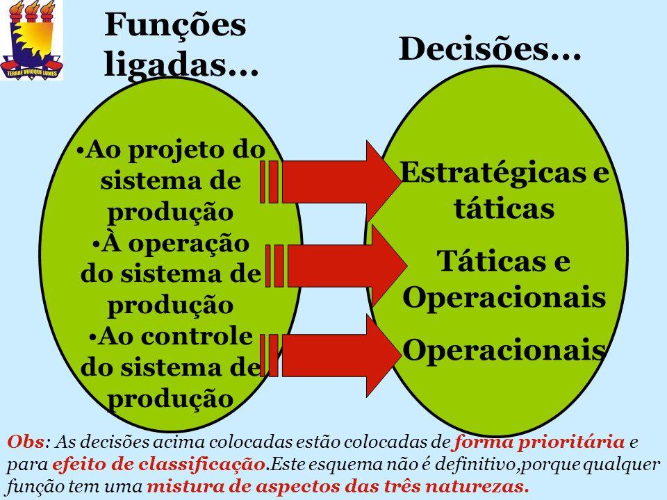 Funções ligadas... Decisões... Estratégicas e táticas