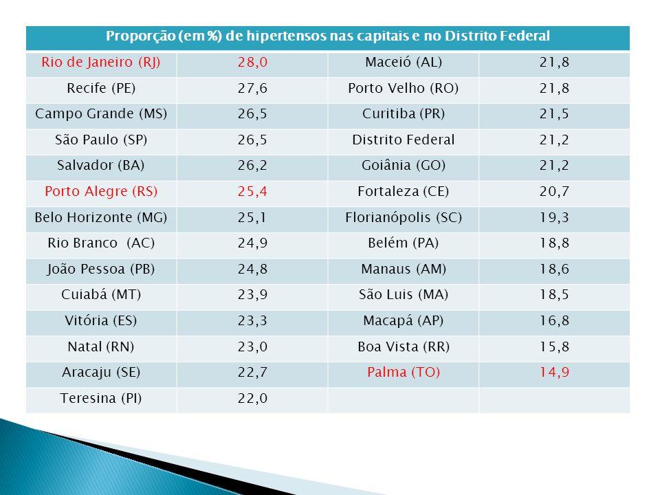 Proporção (em %) de hipertensos nas capitais e no Distrito Federal