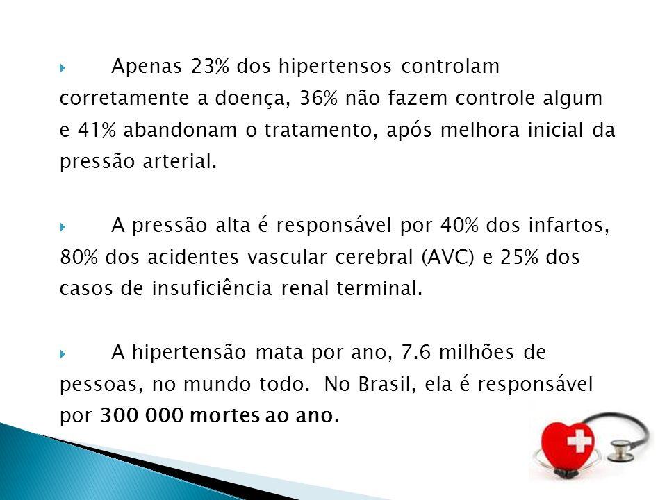 Apenas 23% dos hipertensos controlam corretamente a doença, 36% não fazem controle algum e 41% abandonam o tratamento, após melhora inicial da pressão arterial.