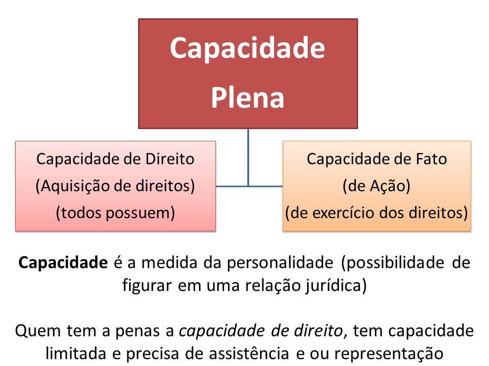 Capacidade Plena. (Aquisição de direitos) Capacidade de Direito. (todos possuem) (de exercício dos direitos)