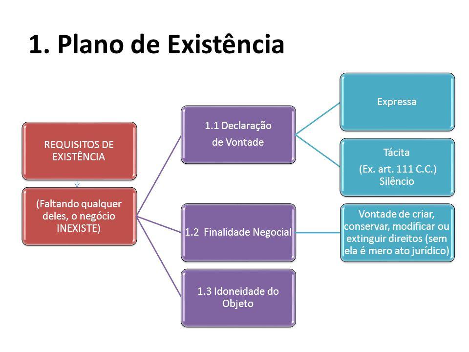1. Plano de Existência REQUISITOS DE EXISTÊNCIA