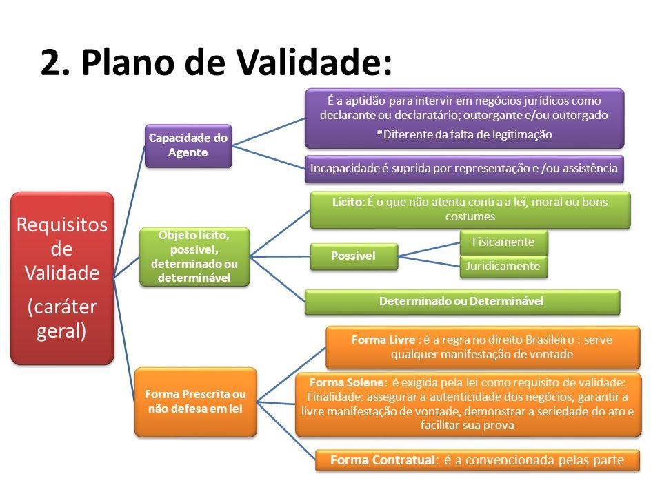 2. Plano de Validade: Requisitos de Validade (caráter geral)