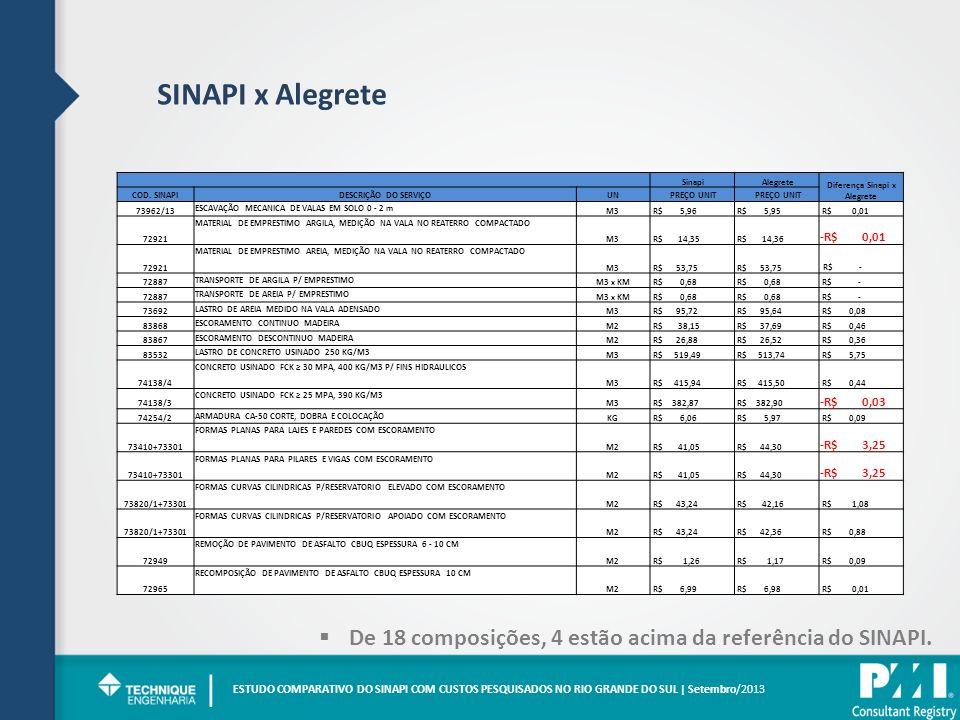 Diferença Sinapi x Alegrete