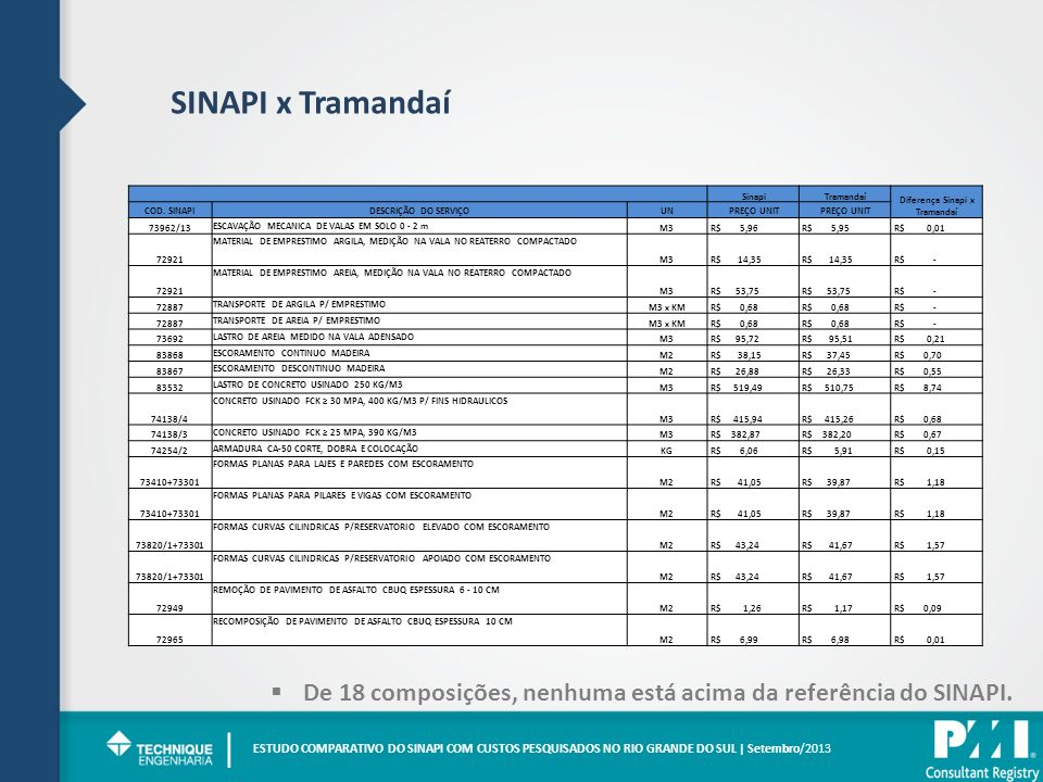 Diferença Sinapi x Tramandaí