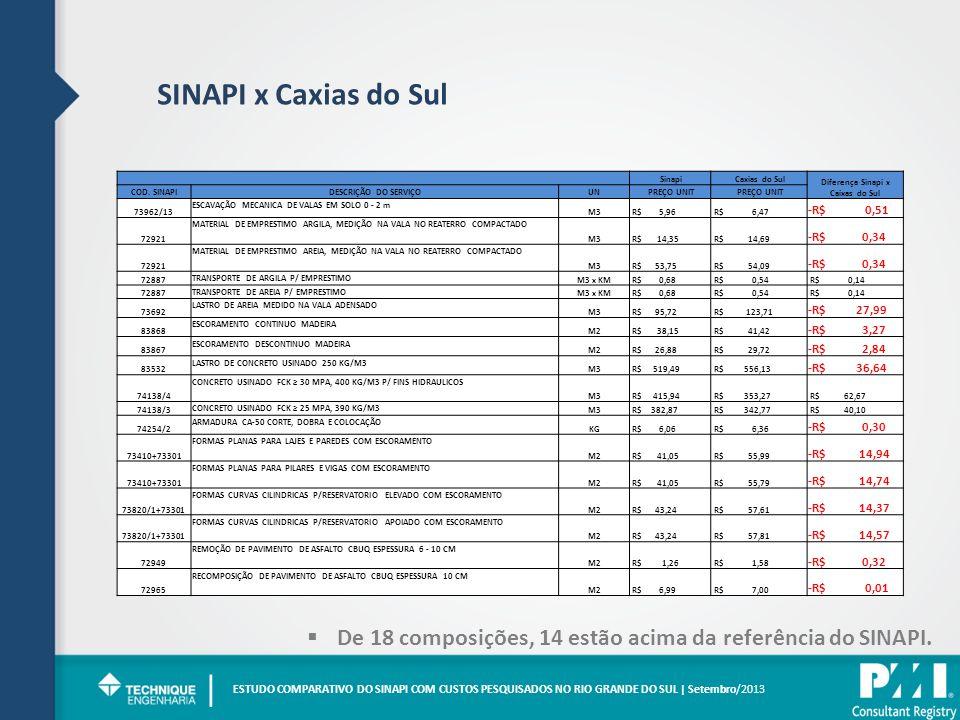 Diferença Sinapi x Caixas do Sul