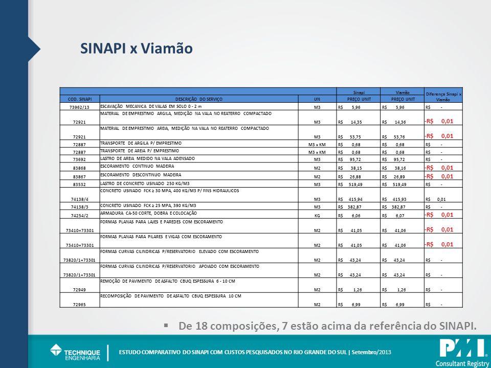 Diferença Sinapi x Viamão